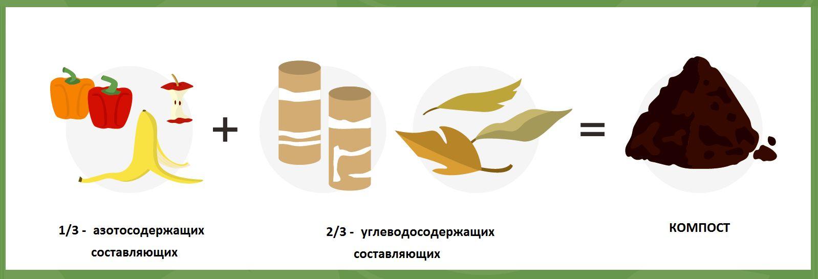 Советы садоводов о компосте